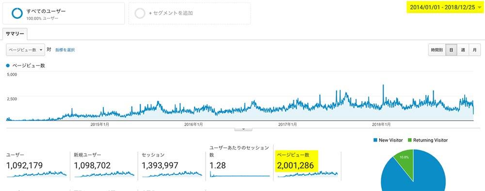 200万PV